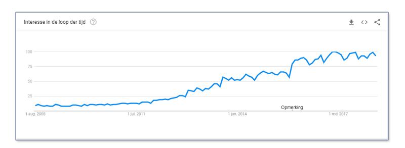 Content marketing Google Trends Bratpack Internetdiensten